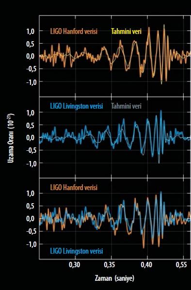 KutleCekimDalgaları Grafiği