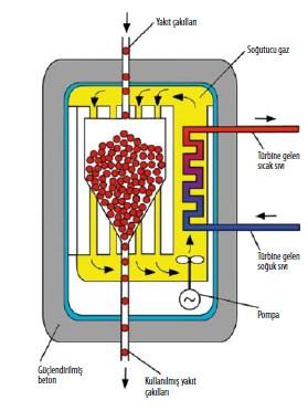 Çin, Erimeyen Reaktörün Yolda Olduğunu İlan Etti!