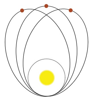 Merkür'ün yörüngesinin mükemmel bir elipsten sapma biçimi. Şekilde uzaklıklar etkinin daha iyi anlaşılması için büyütülmüştür.