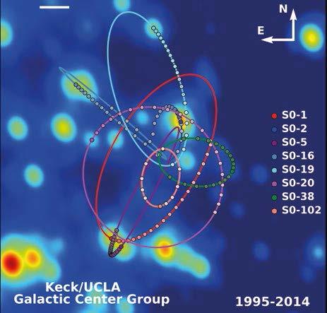 Samanyolu Gökadasının merkezindeki 3,8 milyon Güneş kütleli kara deliğin etrafında dönen yıldızların yörüngeleri. Andrea Ghez ve UCLA'deki ekibi tarafından KECK teleskopları kullanılarak elde edilmiştir.
