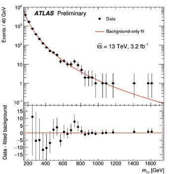 ATLAS deneyinde duyurulan sonuç: Kırmızı çizgi arka plan olaylarını temsil ediyor. 750 GeV enerjide görülebilen pik, yeni bir parçacığa işaret ediyor. Bu veriler, protonlar 13 TeV enerjide çarpıştırıldığında, eşzamanlı ortaya çıkan çift fotonların izlenmesiyle elde edildi.